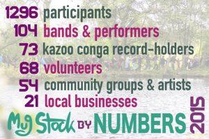 Mugstock Statistics 2015